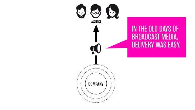 AUDIENCE  IN THE OLD DAYS OF BROADCAST MEDIA, DELIVERY WAS EASY.  COMPANY