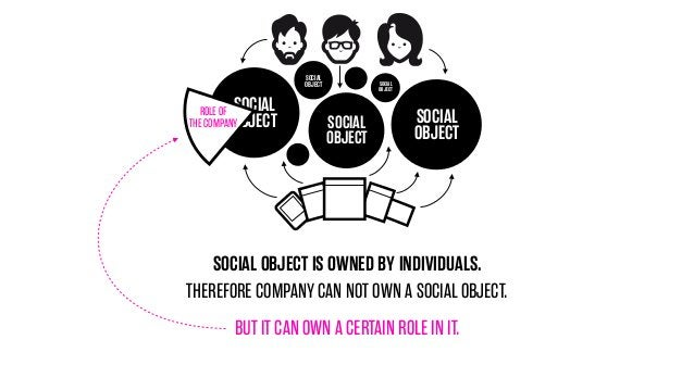 SOCIAL OBJECT  SOCIAL OBJECT  ROLE OF THE COMPANY  SOCIAL OBJECT  SOCIAL OBJECT  SOCIAL OBJECT  SOCIAL OBJECT IS OWNED BY ...