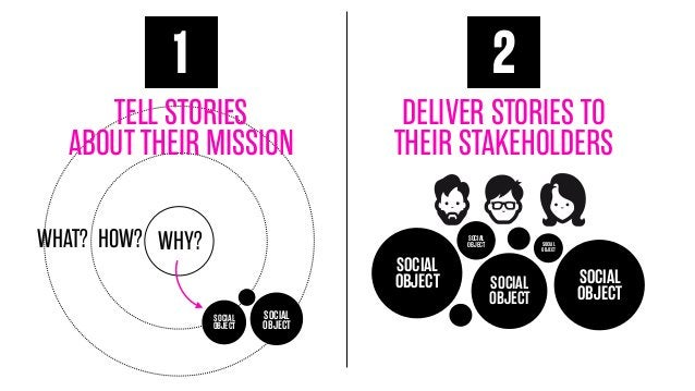 1  2  TELL STORIES ABOUT THEIR MISSION  DELIVER STORIES TO THEIR STAKEHOLDERS  WHAT? HOW? WHY?  SOCIAL OBJECT  SOCIAL OBJE...