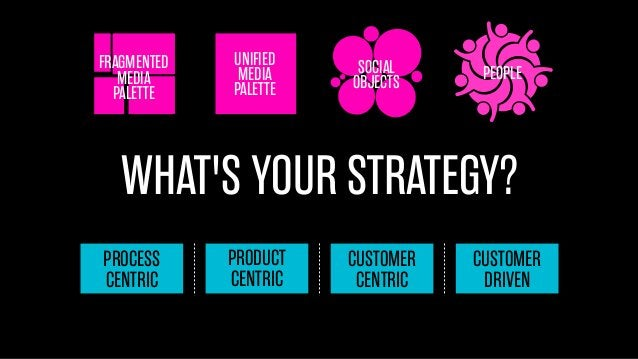 FRAGMENTED MEDIA PALETTE  UNIFIED MEDIA PALETTE  SOCIAL OBJECTS  PEOPLE  WHAT'S YOUR STRATEGY? PROCESS CENTRIC  PRODUCT CE...