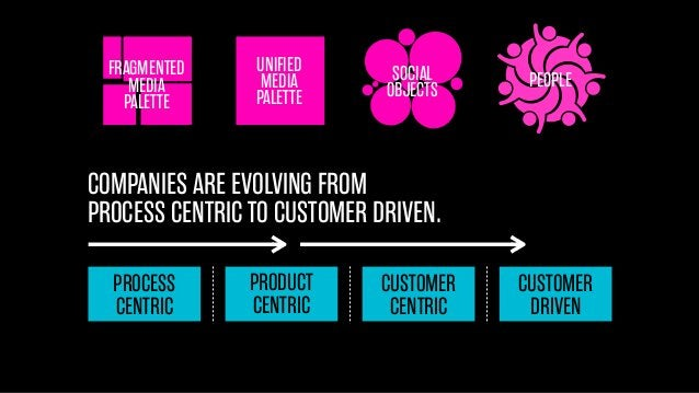 FRAGMENTED MEDIA PALETTE  UNIFIED MEDIA PALETTE  SOCIAL OBJECTS  PEOPLE  COMPANIES ARE EVOLVING FROM PROCESS CENTRIC TO CU...