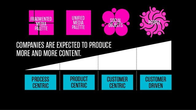 FRAGMENTED MEDIA PALETTE  UNIFIED MEDIA PALETTE  SOCIAL OBJECTS  PEOPLE  COMPANIES ARE EXPECTED TO PRODUCE MORE AND MORE C...