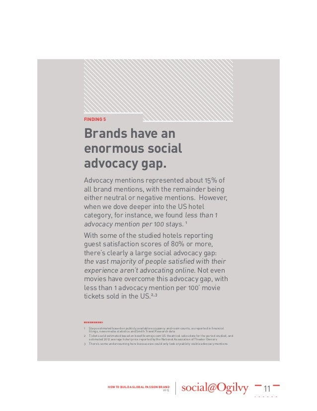 11HOW TO BUILD A GLOBAL PASSION BRAND 2013 FINDING 5 Brands have an enormous social advocacy gap. Advocacy mentions repres...