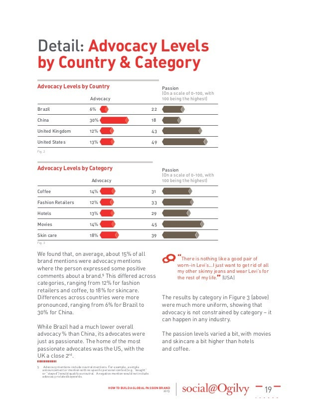19HOW TO BUILD A GLOBAL PASSION BRAND 2013 Coffee 14% 31 Fashion Retailers 12% 33 Hotels 13% 29 Movies 14% 45 Skin...