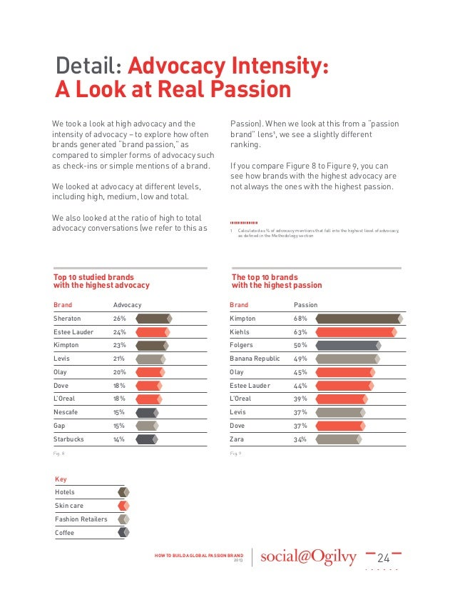 24HOW TO BUILD A GLOBAL PASSION BRAND 2013 Top 10 studied brands with the highest advocacy The top 10 brands with the high...