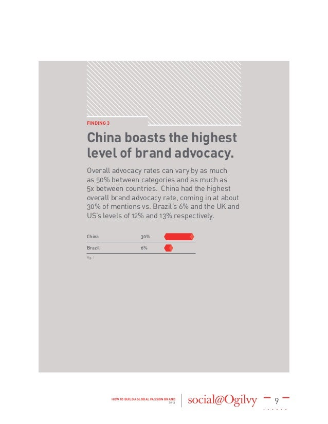 9HOW TO BUILD A GLOBAL PASSION BRAND 2013 FINDING 3 China boasts the highest level of brand advocacy. Overall advocacy rat...