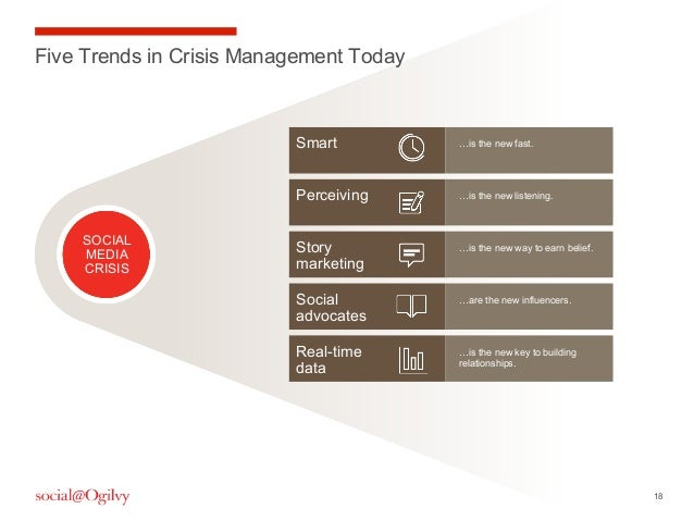 18SmartFive Trends in Crisis Management TodaySOCIALMEDIACRISIS…is the new fast.…is the new listening.…is the new way to ea...