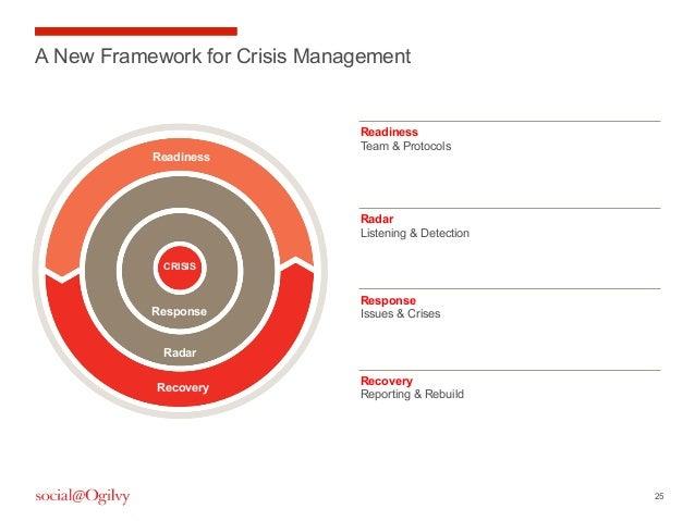 25A New Framework for Crisis ManagementReadinessTeam & ProtocolsRadarListening & DetectionResponseIssues & CrisesRecoveryR...
