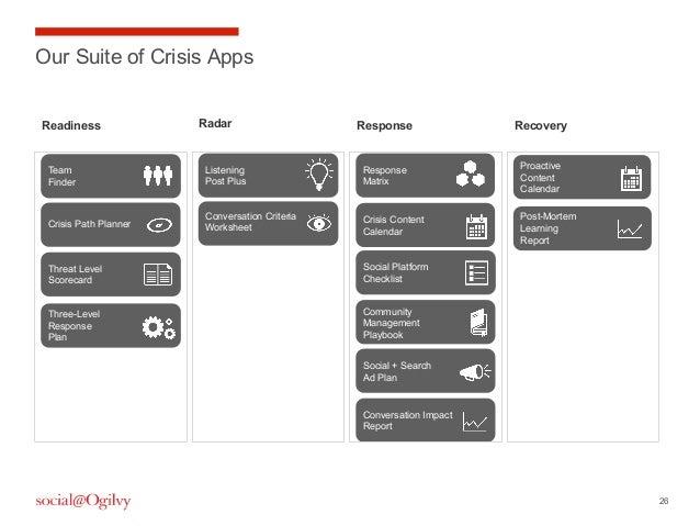 26Our Suite of Crisis AppsListeningPost PlusThreat LevelScorecardConversation CriteriaWorksheetResponseMatrixCommunityMana...