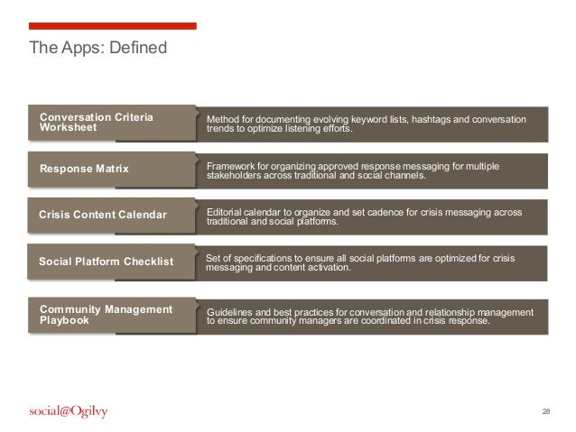 28Framework for organizing approved response messaging for multiplestakeholders across traditional and social channels.Res...