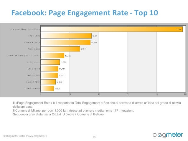 Facebook: Page Engagement Rate - Top 10       Il «Page Engagement Rate» è il rapporto tra Total Engagement e Fan che ci pe...