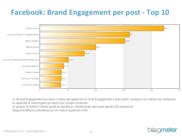 Facebook: Brand Engagement per post - Top 10       Il «Brand Engagement per post» è dato dal rapporto tra Total Engagement...