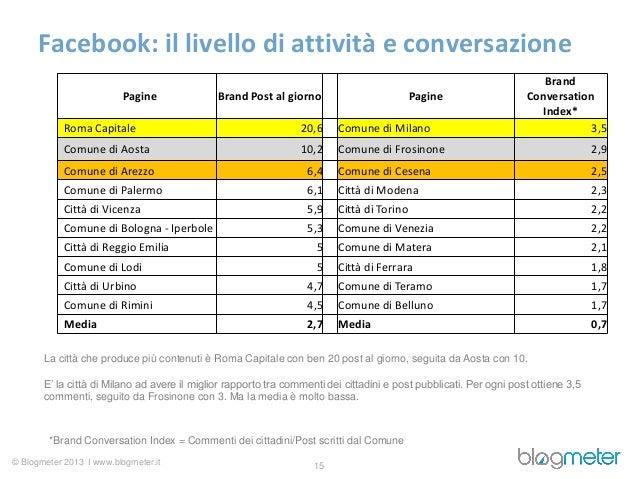 Facebook: il livello di attività e conversazione                                                                          ...