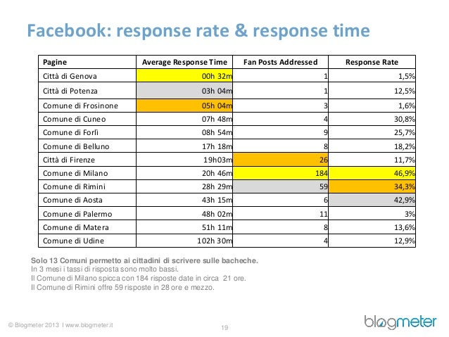 Facebook: response rate & response time           Pagine                     Average Response Time        Fan Posts Addres...