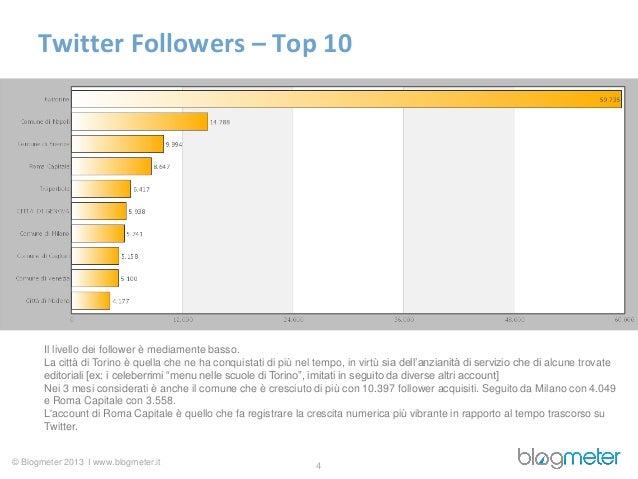 Twitter Followers – Top 10       Il livello dei follower è mediamente basso.       La città di Torino è quella che ne ha c...