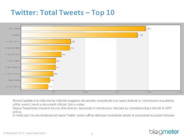 Twitter: Total Tweets – Top 10       Roma Capitale è la città che ha l'attività maggiore nel periodo considerato con tweet...