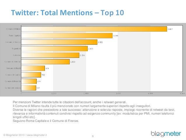 Twitter: Total Mentions – Top 10       Per menzioni Twitter intende tutte le citazioni dell'account, anche i retweet gener...