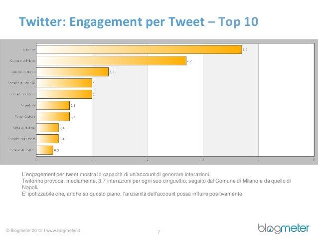 Twitter: Engagement per Tweet – Top 10       L'engagement per tweet mostra la capacità di un'account di generare interazio...