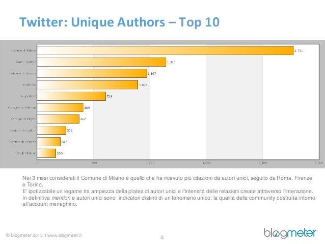 Twitter: Unique Authors – Top 10       Nei 3 mesi considerati il Comune di Milano è quello che ha ricevuto più citazioni d...