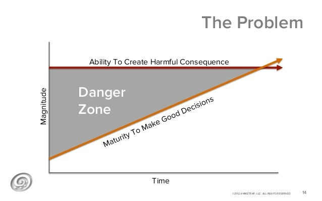 The Problem             Ability To Create Harmful Consequence            DangerMagnitude            Zone                  ...