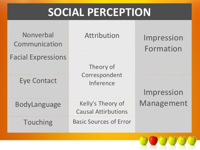 social perception 2017-9-8  face processing systems: from neurons to real-world social perception  whose colocalization with face areas may serve to support person perception.