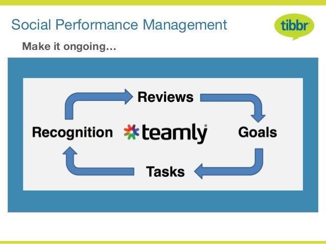 Social Performance Management        Make it ongoing…