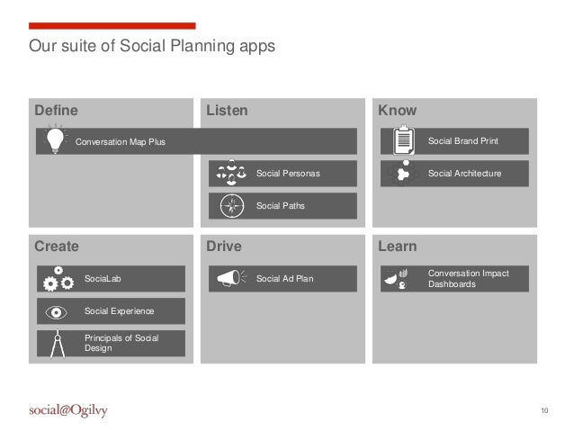 10Our suite of Social Planning appsCreate LearnDriveKnowListenDefineConversation Map PlusSocial PersonasSocial PathsSocial...