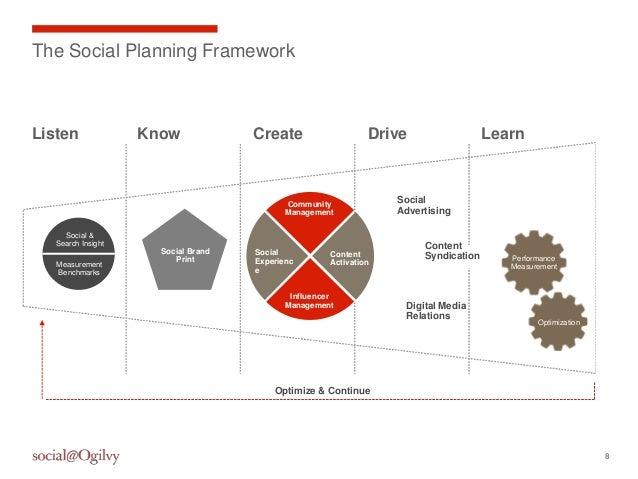 8The Social Planning FrameworkListen Know Create Drive LearnSocial &Search InsightMeasurementBenchmarksSocial BrandPrintSo...