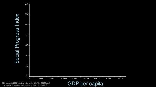 Social Progress Index  New Zealand  GDP per capita  GDP shown is 2011 constant international $. The 2014 Social  Progress ...