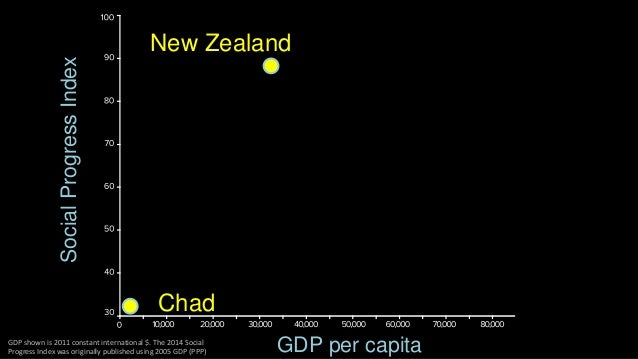 Social Progress Index  GDP per capita  Chad  USA  New Zealand  GDP shown is 2011 constant international $. The 2014 Social...