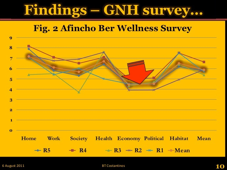 Findings – GNH survey…<br />10<br />28 May 2011<br />BT Costantinos<br />