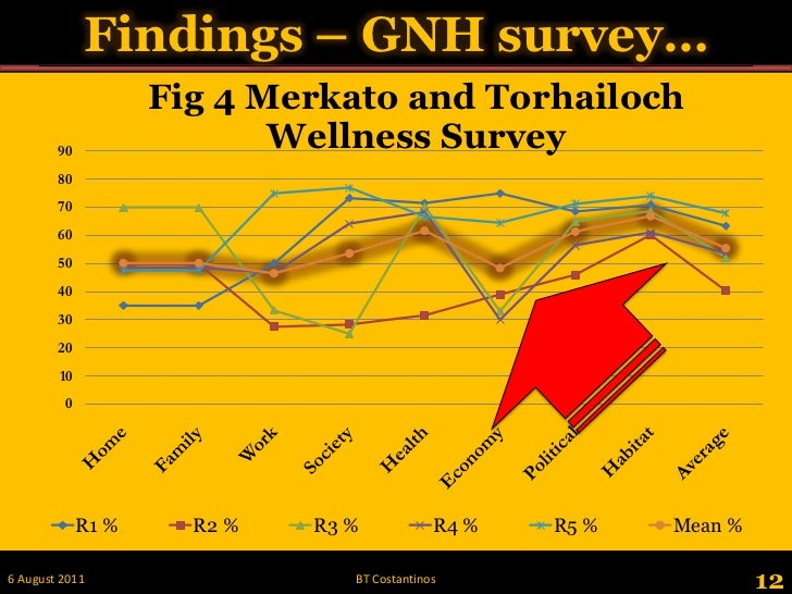 Findings – GNH survey…<br />12<br />28 May 2011<br />BT Costantinos<br />