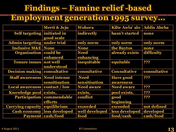Findings – Famine relief -based Employment generation 1995 survey…<br />13<br />28 May 2011<br />BT Costantinos<br />