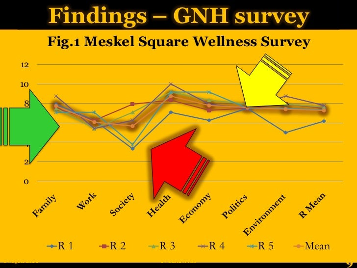 Findings – GNH survey<br />9<br />28 May 2011<br />BT Costantinos<br />