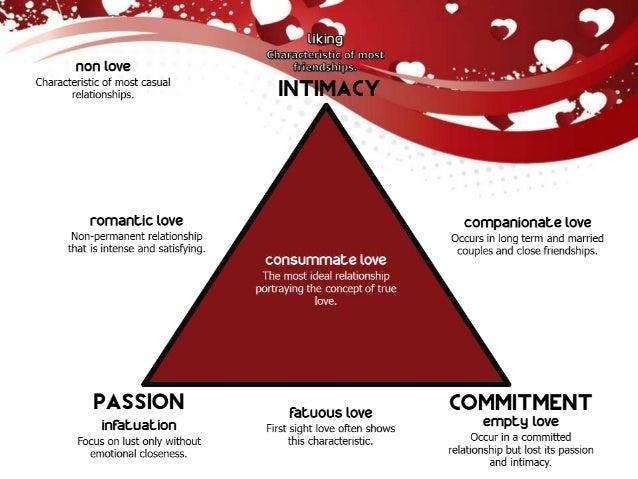 Consummate love psychology