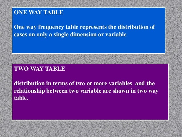 NON-PARAMETRIC TEST Also known as distribution –free test CHARECTERISTICS Use when normal distribution is doubtful Samp...