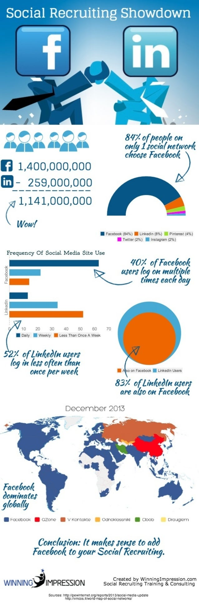 Social Recruiting Showdown: Facebook vs LinkedIn [Infographic]