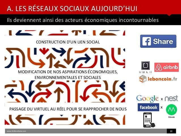 A. LES RÉSEAUX SOCIAUX AUJOURD'HUI Ils deviennent ainsi des acteurs économiques incontournables www.HUBinsttute.com 10 CON...