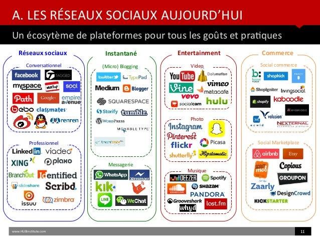 A. LES RÉSEAUX SOCIAUX AUJOURD'HUI Un écosytème de plateformes pour tous les goûts et pratques www.HUBinsttute.com 11 Comm...