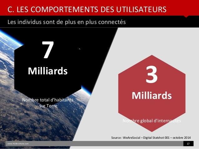 C. LES COMPORTEMENTS DES UTILISATEURS Les individus sont de plus en plus connectés www.HUBinsttute.com 17 Source : WeAreSo...