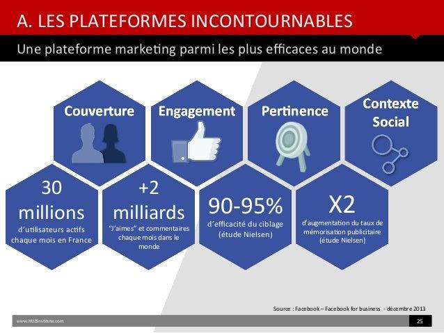 A. LES PLATEFORMES INCONTOURNABLES Une plateforme marketng parmi les plus efcaces au monde www.HUBinsttute.com 25 Source :...