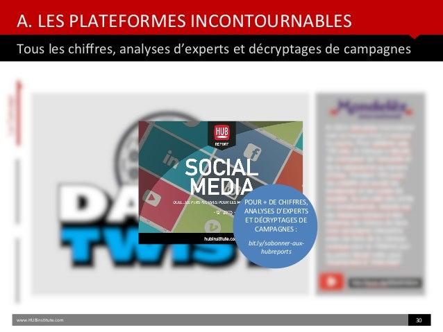 A. LES PLATEFORMES INCONTOURNABLES Tous les chifres, analyses d'experts et décryptages de campagnes www.HUBinsttute.com 30...