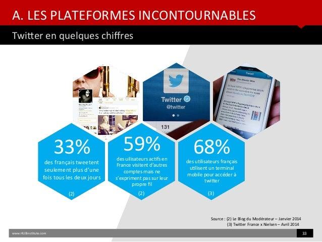 A. LES PLATEFORMES INCONTOURNABLES Twiter en quelques chifres www.HUBinsttute.com 33 Source : (2) Le Blog du Modérateur – ...