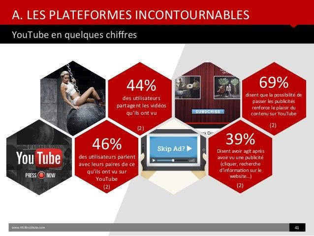 A. LES PLATEFORMES INCONTOURNABLES YouTube en quelques chifres www.HUBinsttute.com 41 44% des utlisateurs partagent les vi...