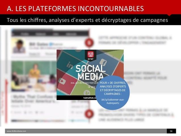 A. LES PLATEFORMES INCONTOURNABLES Tous les chifres, analyses d'experts et décryptages de campagnes www.HUBinsttute.com 59...