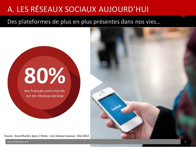 A. LES RÉSEAUX SOCIAUX AUJOURD'HUI Des plateformes de plus en plus présentes dans nos vies… www.HUBinsttute.com 7 Source :...