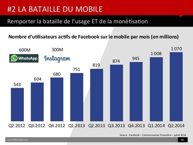 #2 LA BATAILLE DU MOBILE Remporter la bataille de l'usage ET de la monétsaton www.HUBinsttute.com 83 Q2.2012 Q3.2012 Q4.20...