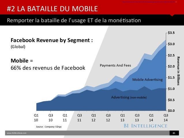 #2 LA BATAILLE DU MOBILE Remporter la bataille de l'usage ET de la monétsaton htp://uk.businessinsider.com/chart-of-the-da...