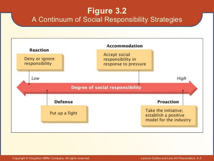 Figure 3.2 A Continuum of Social Responsibility Strategies