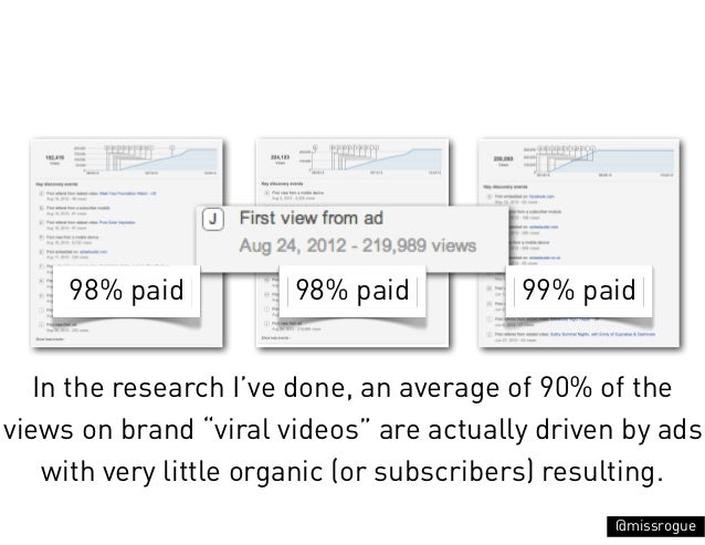 """98% paid          98% paid          99% paid   In the research I've done, an average of 90% of theviews on brand """"viral vi..."""
